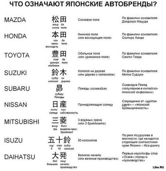 Логотипы автомобилей с названиями фото
