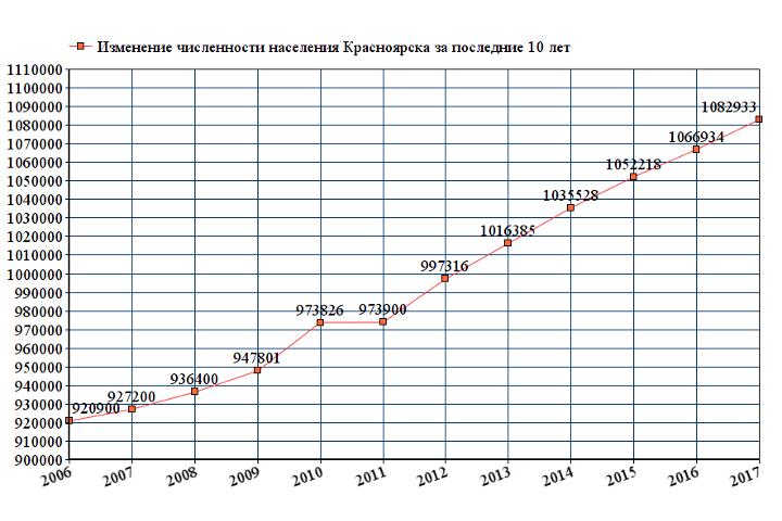 Города-миллионники России в 2019 году